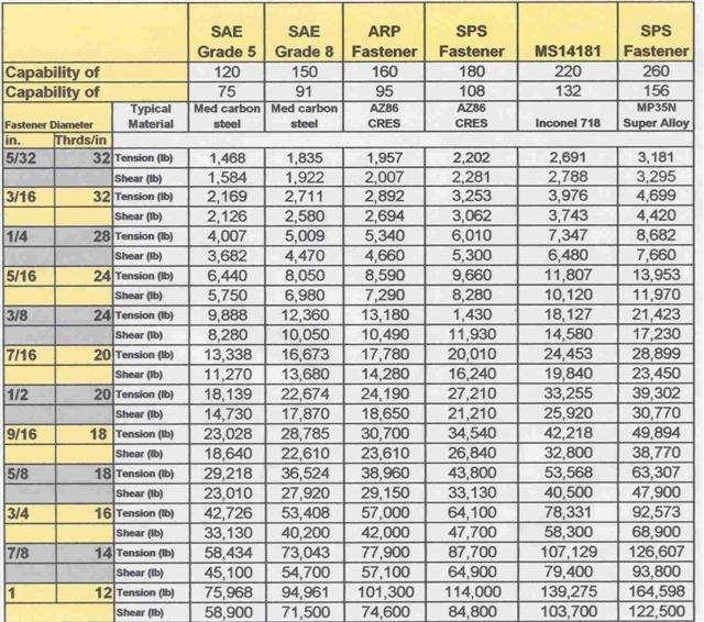 Nail Identification Chart: Stainless Steel Bolt Strength Vs Grade 8