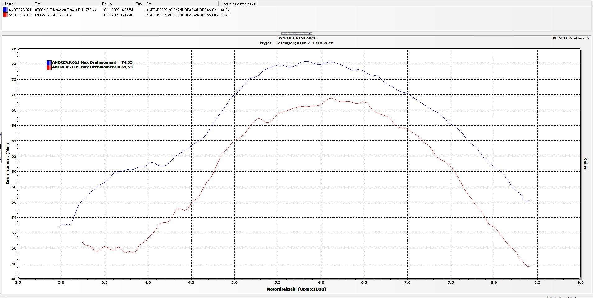 690 smc  upgrade tuningk u00fcche  smc-r - 690 lc4 tuning